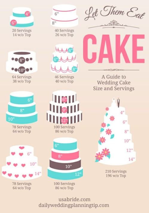 how-much-wedding-cake-will-you-need